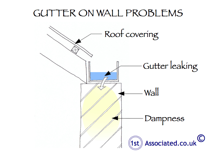 gutter on wall problems